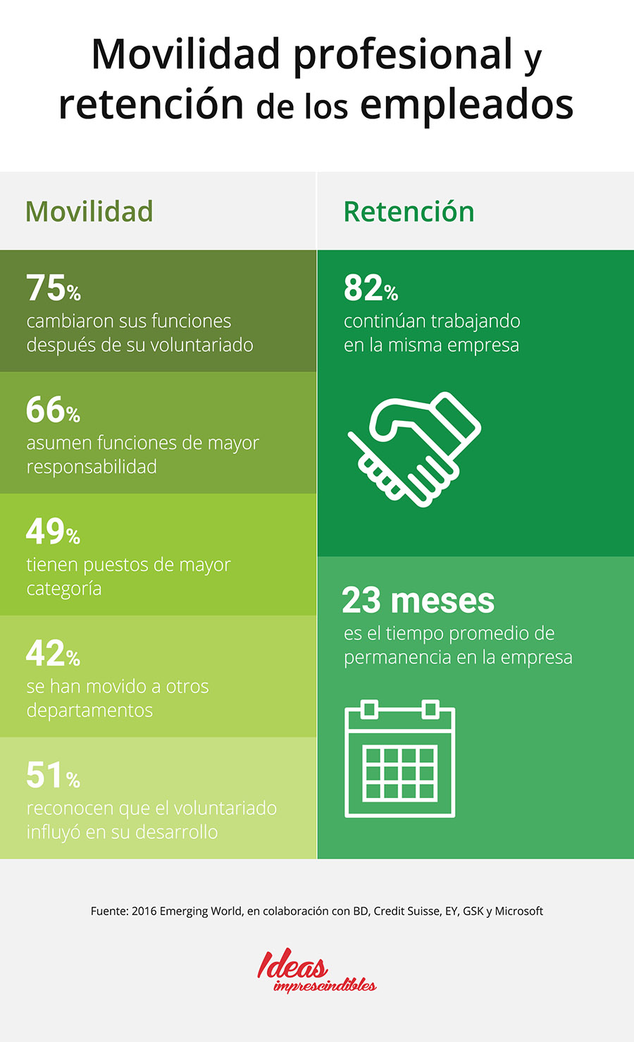 movilidad y retención profesional