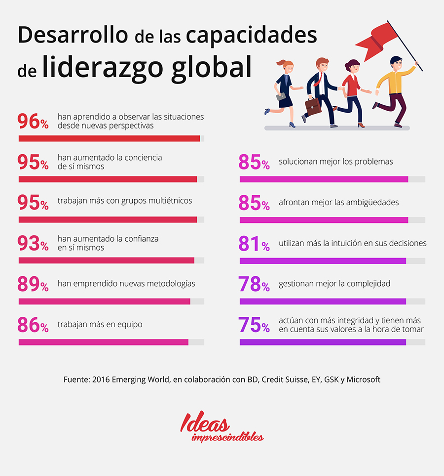 desarrollo de capacidades liderazgo global