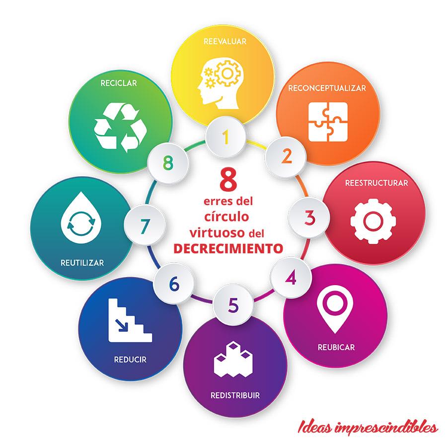 """el círculo virtuoso de las ocho erres"""": Reevaluar, Reconceptualizar, Reestructurar, Reubicar, Redistribuir, Reducir, Reutilizar y Reciclar"""