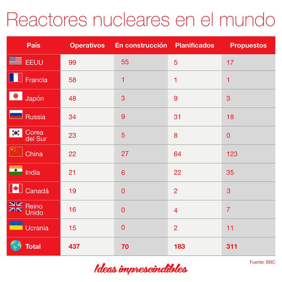 Reactores-nuecleares-mundo