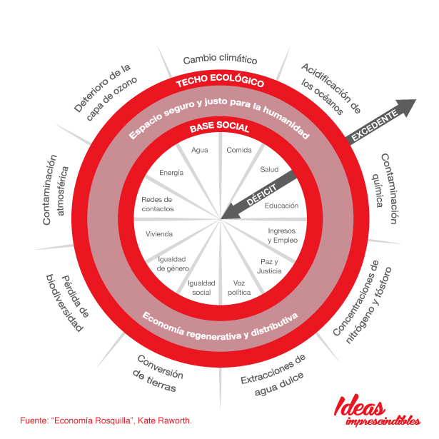 Economia-Rosquilla-infografia