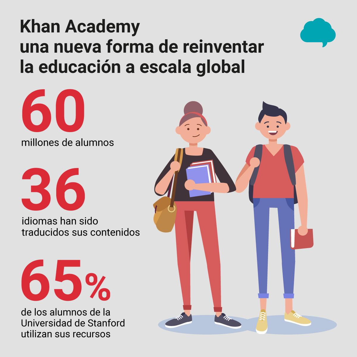 khan-academy-infografia