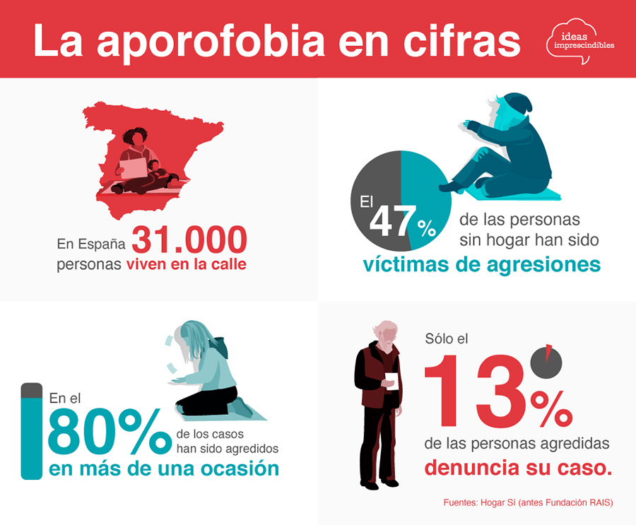 aporofobia-infografia